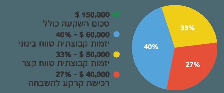 Investo__Graph_2