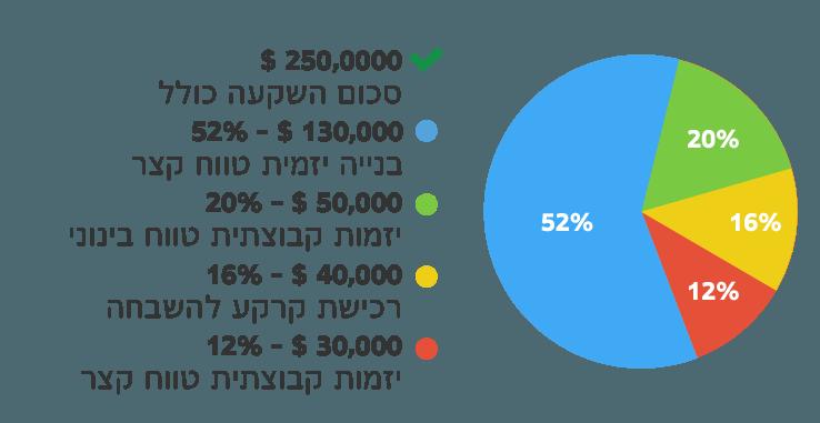 Investo__Graph__3