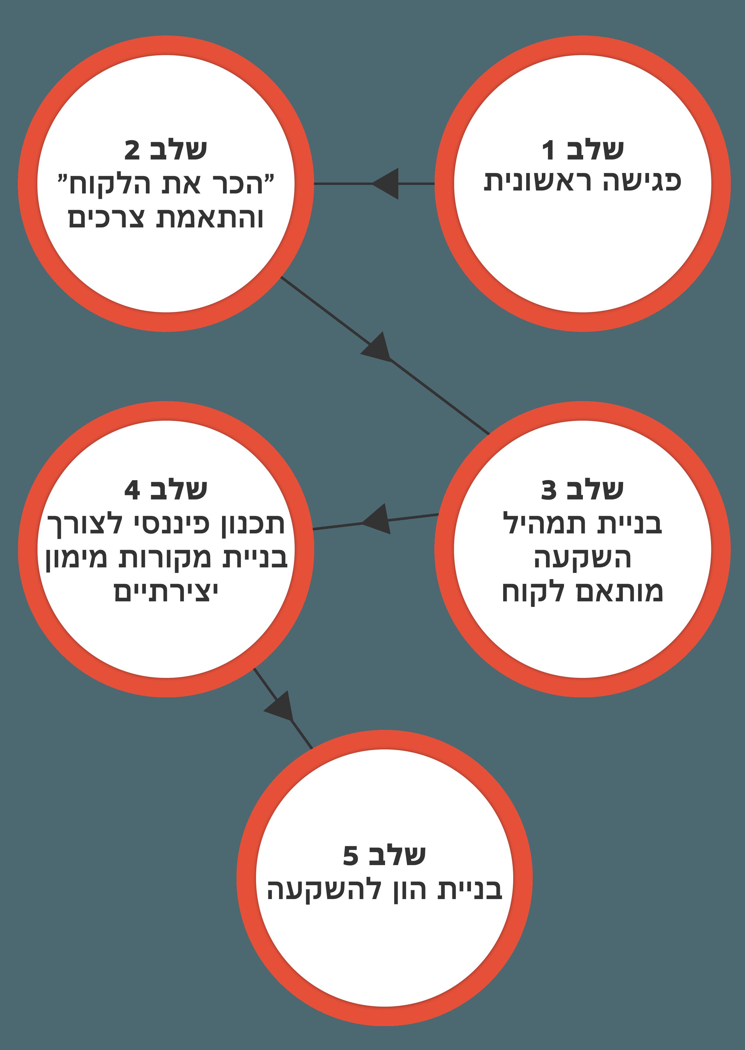 investo_steps_mobile_11